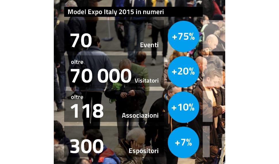 Numeri in crescita ogni anno per Model Expo Italy!